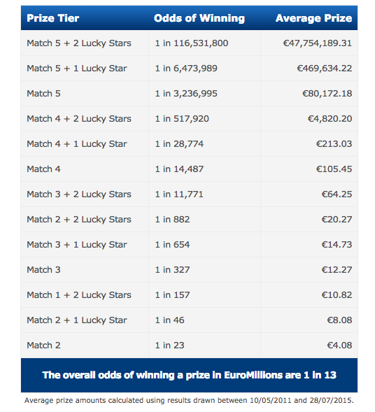 EuroMillions prize list