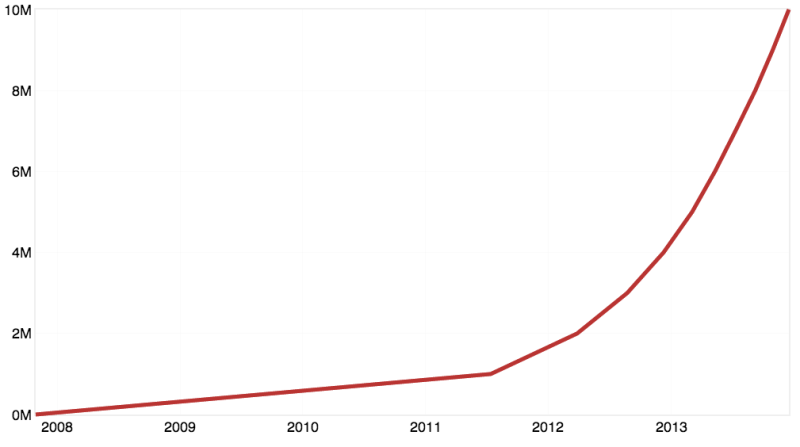 Github number of repositories evolution