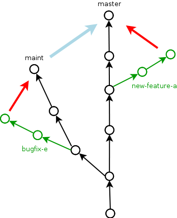 git branches example